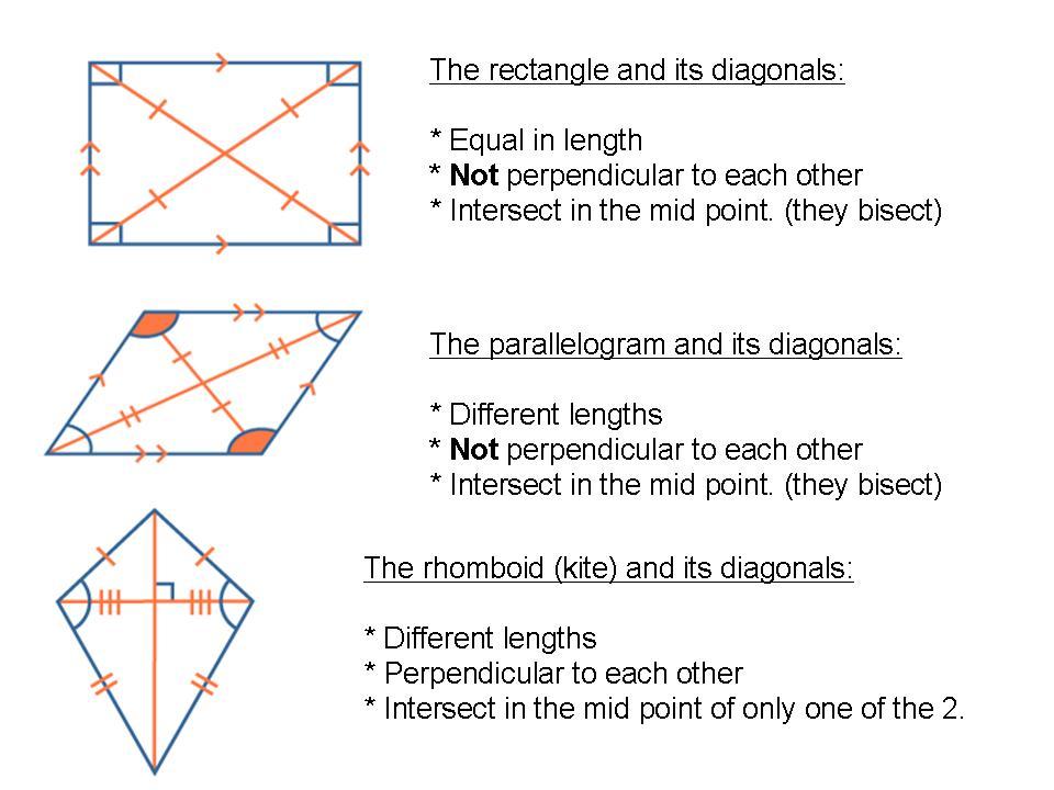 mathsinfo / 6th DIAGONALS IN QUADRILATERALS